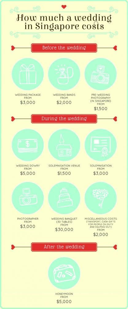 How much does a wedding in Singapore cost? The average