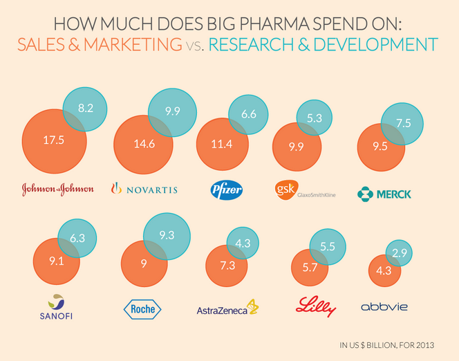 http://www.ritholtz.com/blog/2015/02/9-out-of-10-big-pharma-companies-spent-more-on-marketing-than-on-rd/