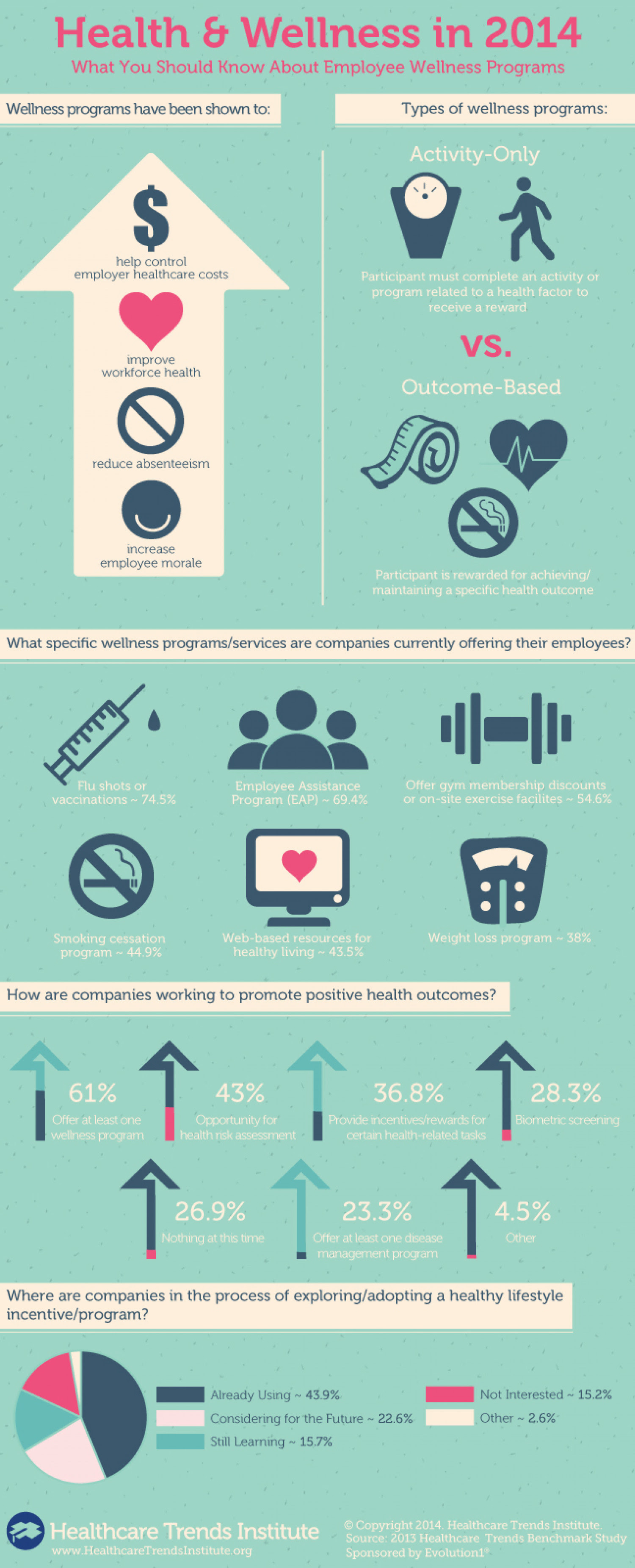 infographic: What You Should Know About Employee Wellness Programs