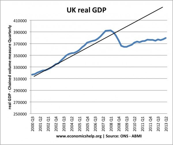 real-gdp-00-13q3