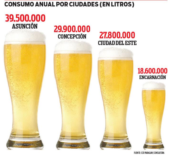 Resultado de imagen para concepcion consume cerveza