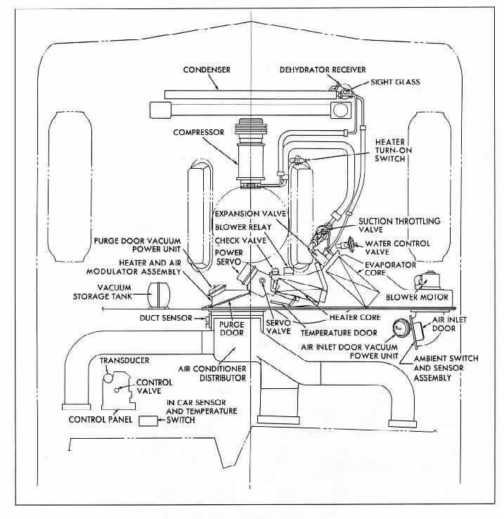 Wiring Diagram Besides 1978 Cadillac Eldorado Vacuum System Diagram Wire Center
