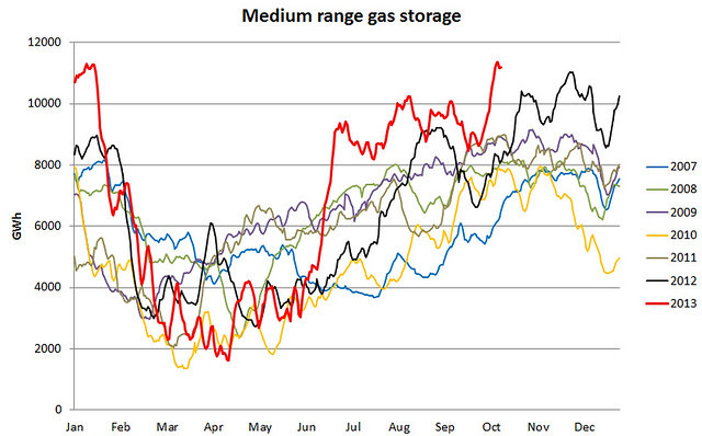 UK gas medium range storage 14 Oct 2013