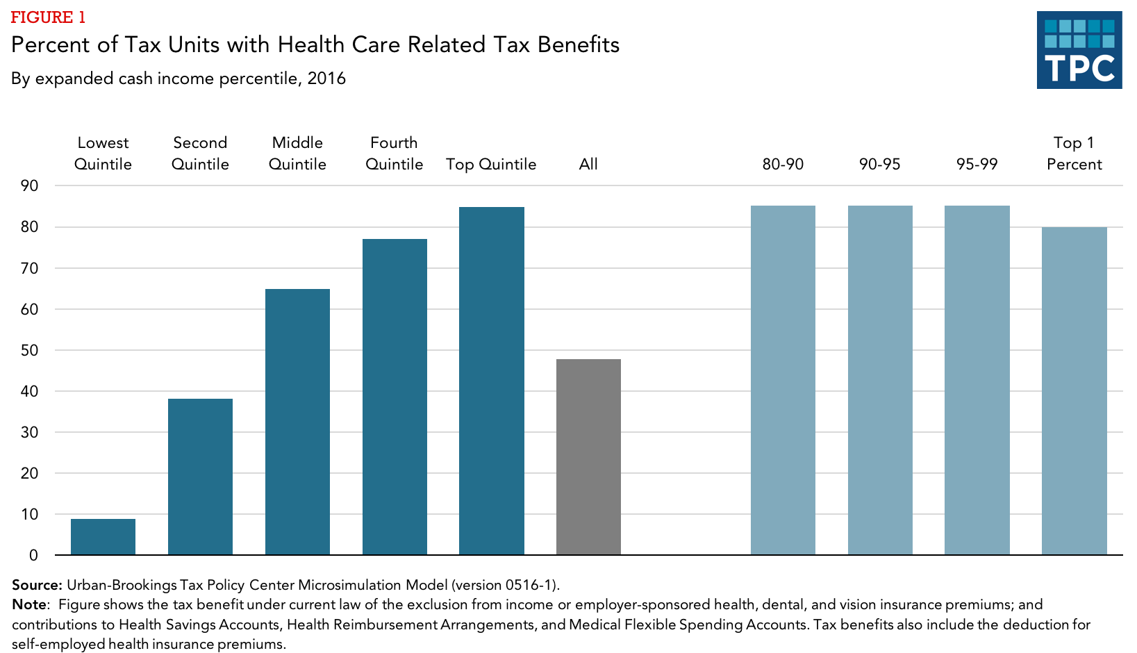 Who benefits from health-care related tax expenditures ...