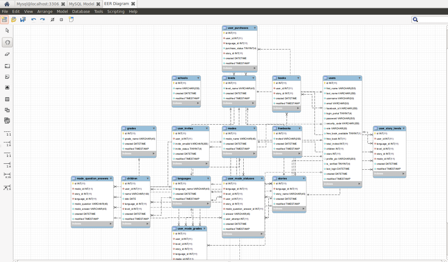 How To Autogenerate Er Diagrams Of Database From Mysql