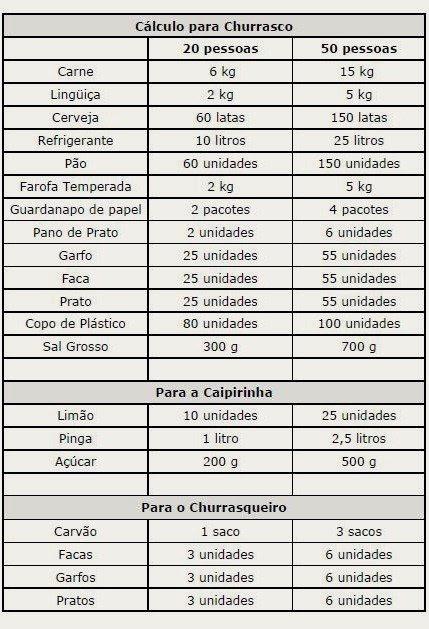 calculo churrasco thumb Dica: como organizar um churrasco de forma simples e sem problemas!