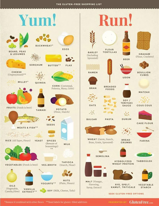 Celiac Disease: Treatment & Follow Up-new | Gluten Free Jio