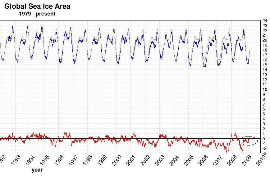 Global sea ice anamoly