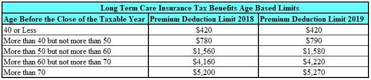 Long Term Care Insurance Tax Benefits 2019 - Long Term ...
