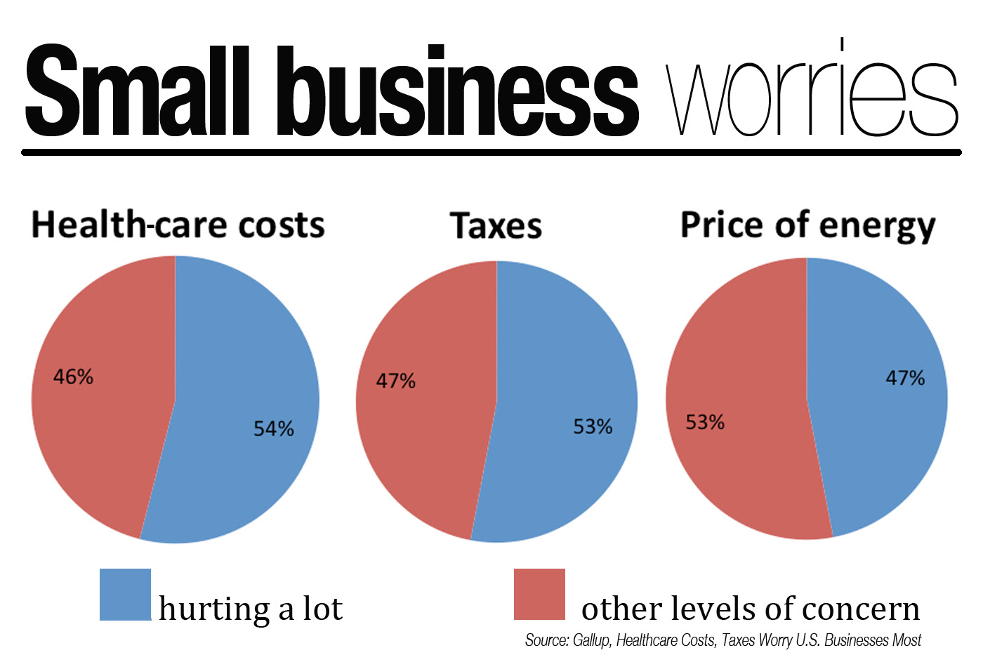 Small businesses fear taxes,health-care costs | Scripps ...