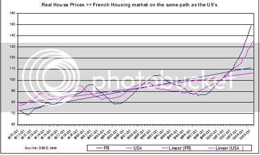 France US housing marlet comparison