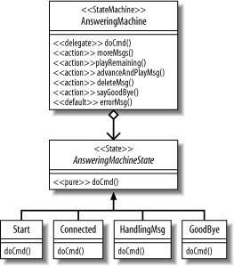 Recipe 12 8 Generating Code From Uml Models Via Xmi