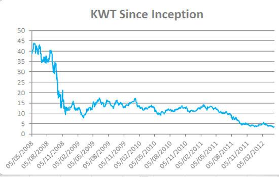 KWT Since Inception