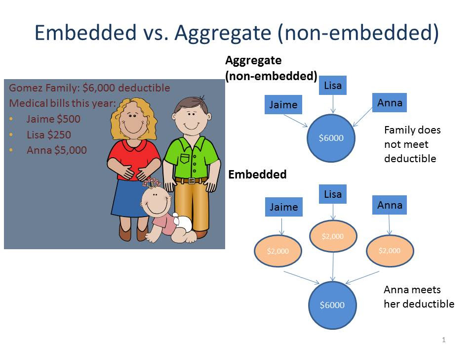 Embedded Deductibles Source Of Consumer Confusion Center