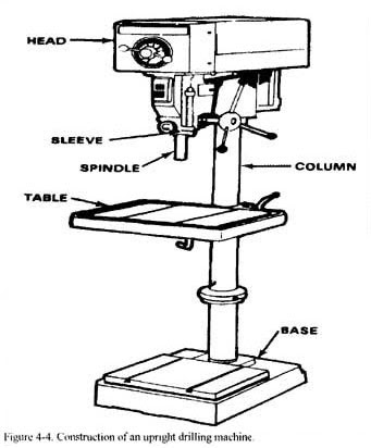 How To Use A Drill Press Machine