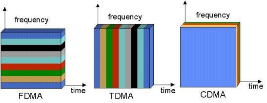 「CDMA」的圖片搜尋結果