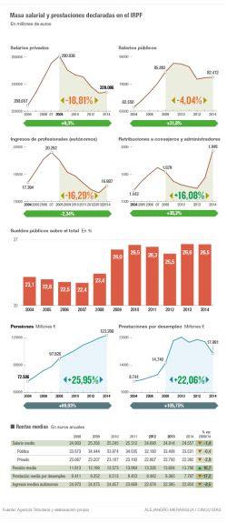 La masa salarial y prestaciones declaradas en el IRPF