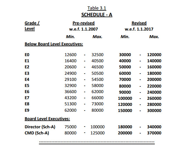 CPSE pay scale table 1