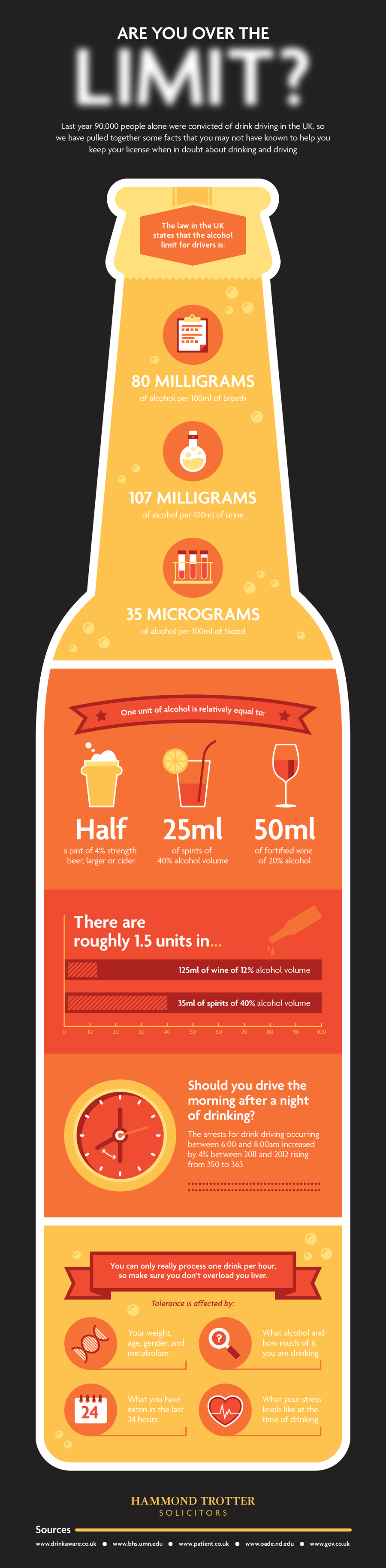 Infographic: Are You Over The Limit? #infographic