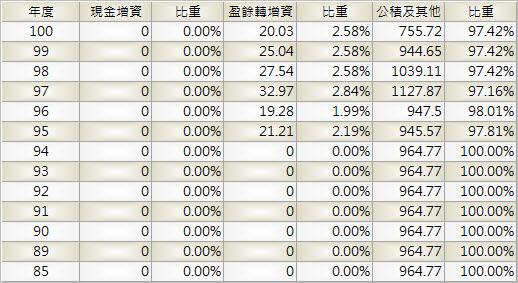 2412_中華電_股本形成_1003Q