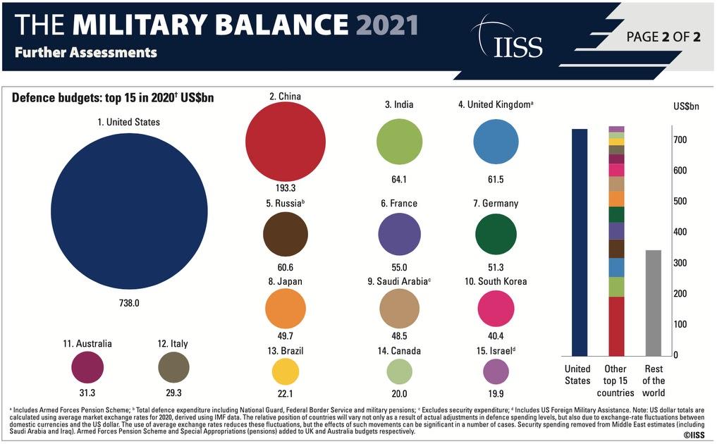 Rüstungsausgaben 2021