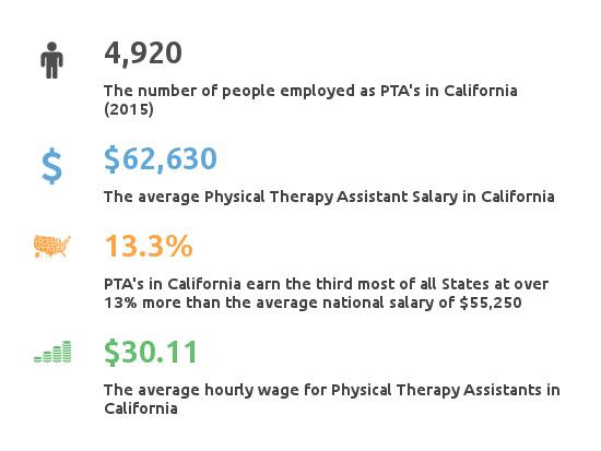 How much does a Physical Therapy Assistant earn in California?