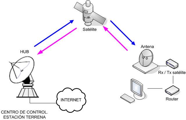 "Esquema Internet por satélite ""two way"""