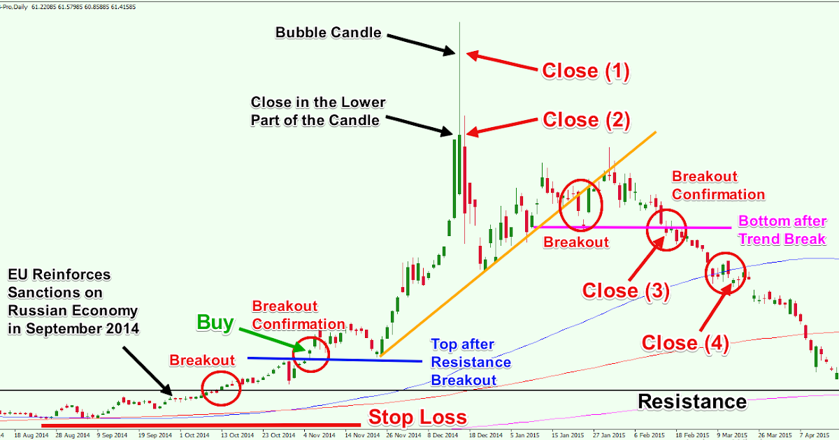 Forex Trading Strategy: How To Plan For Long Term Trading?