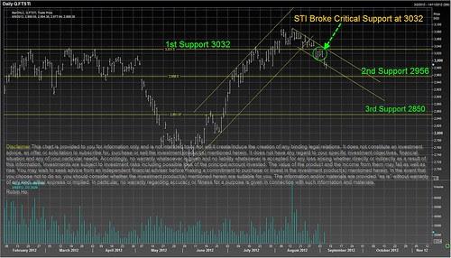 STI Broke Critical Support 3032