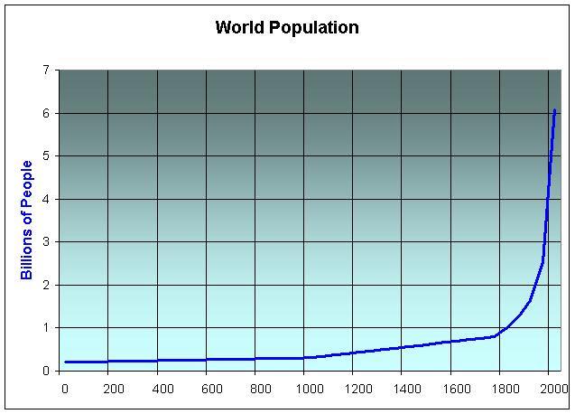 World Population, Paul Chefurka