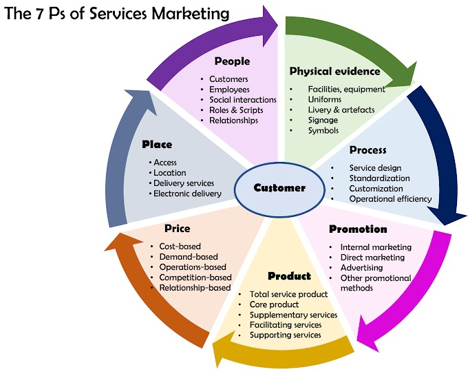 PHP , Internet Business Marketing , & Good Web Content Go Hand In Hand