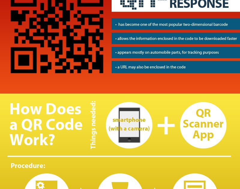 Good Infographics: How a QR Code Works [Infographic]