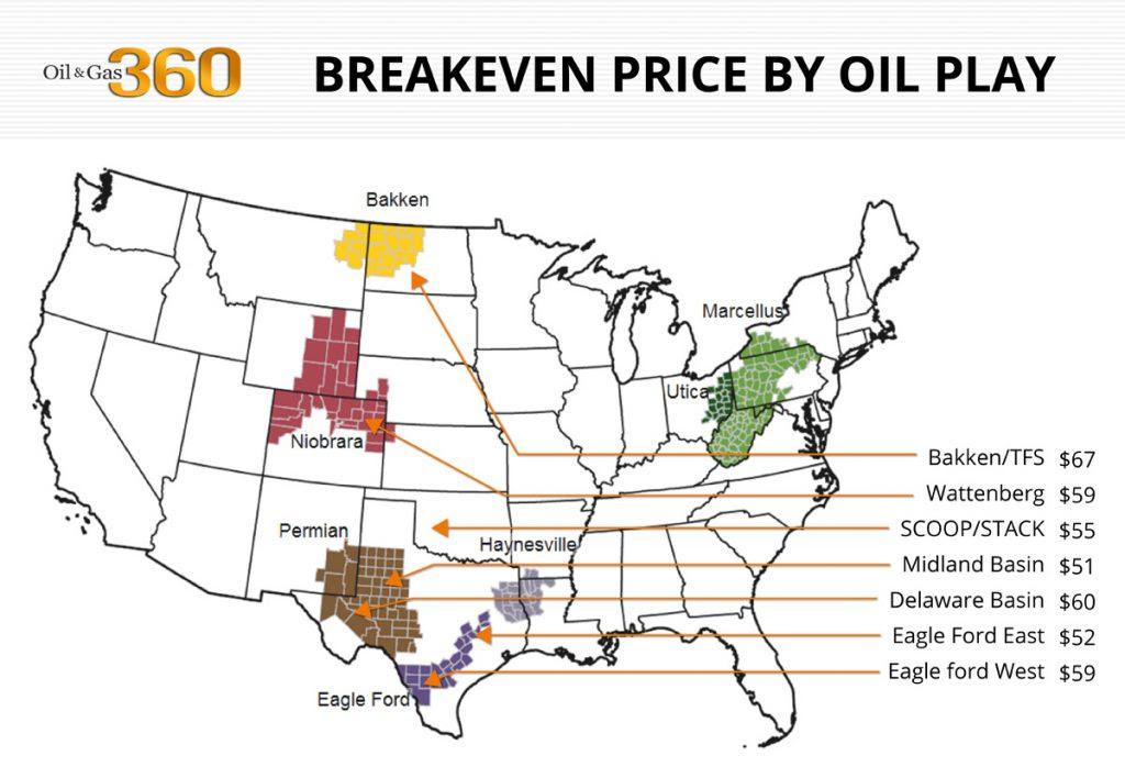Breakeven by basin for oil