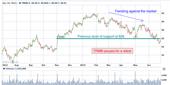 1-year chart of TRMB (Trimble Navigation Limited)