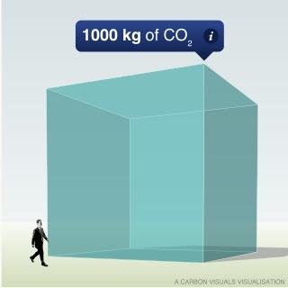 Una tonelada de CO2