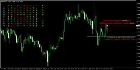 Big arrow indicator forex