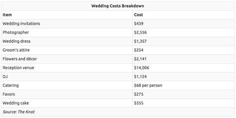 How much does the average wedding cost?   AOL Finance