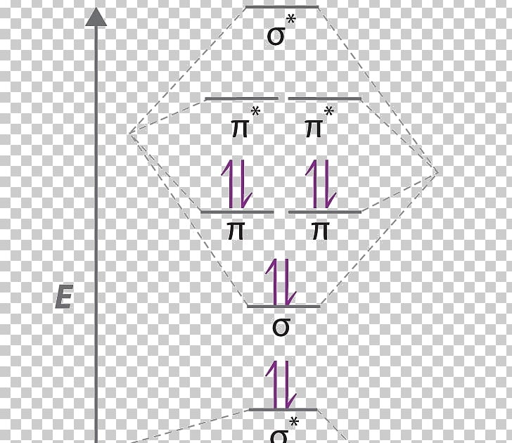 Molecular Orbital Diagram For Cn - Wiring Diagram