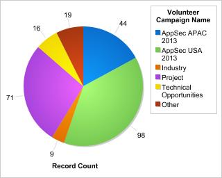 volunteer campaign stats