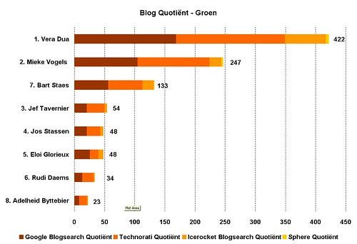 Blog Quotient politici groen