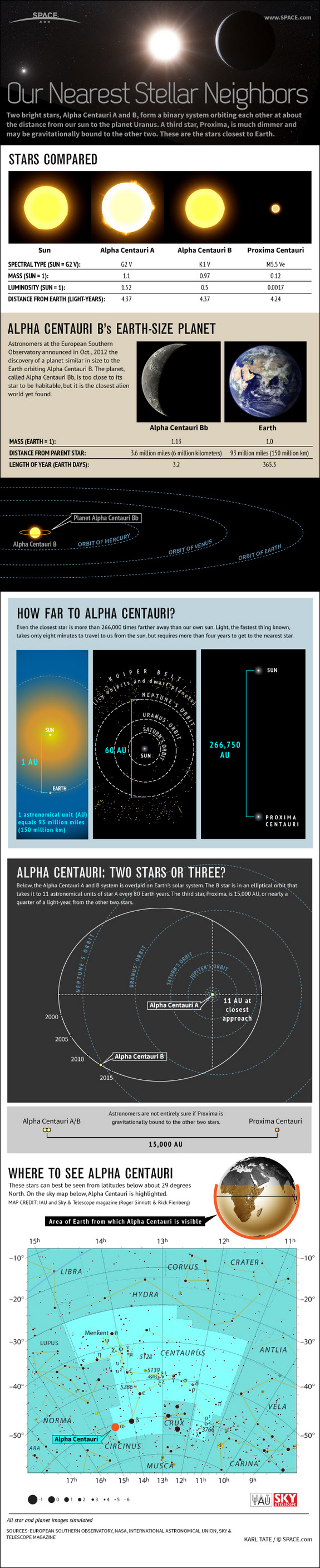Find out about the nearby Alpha Centauri star system and its newly-discovered Earth-size planet, in this SPACE.com infographic.
