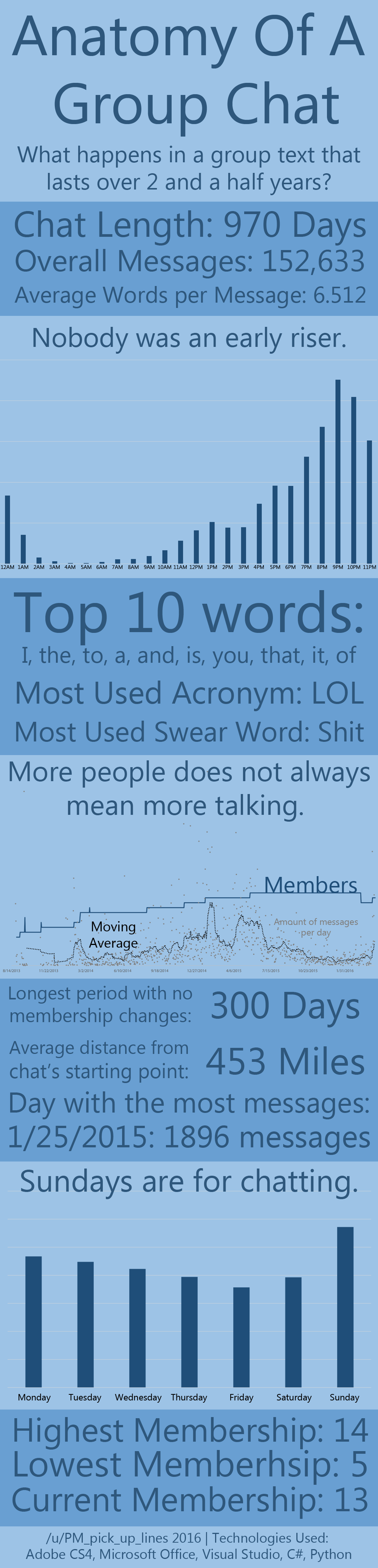 [OC] Insight from a group chat with 150k messages