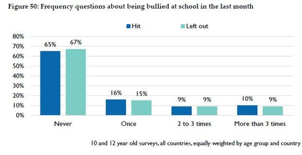 Gráfico da pesquisa indica que 65% dos estudantes nunca sofreram bullying físico, mas 10% sofreram algum tipoi de violência física mais de três vezes no último mês (Foto: Reprodução)