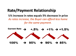 Rate Payment Relationship 2 small.png