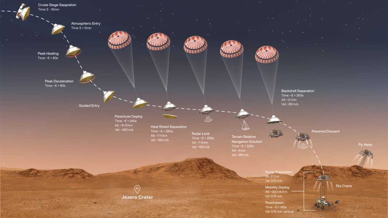 A profile of Mars 2020's entry, descent and landing phase Image credit: NASA/JPL-Caltech