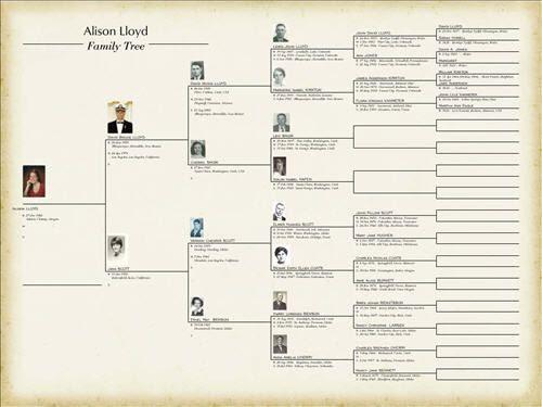 1000+ ideas about Family Tree Templates on Pinterest | Genealogy ...