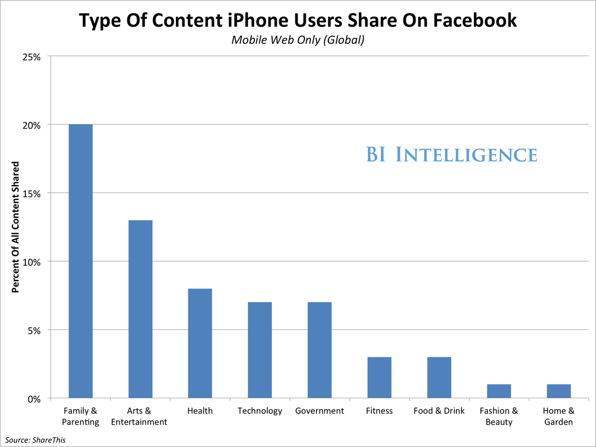 B!   II conte  nt shared iphone facebook