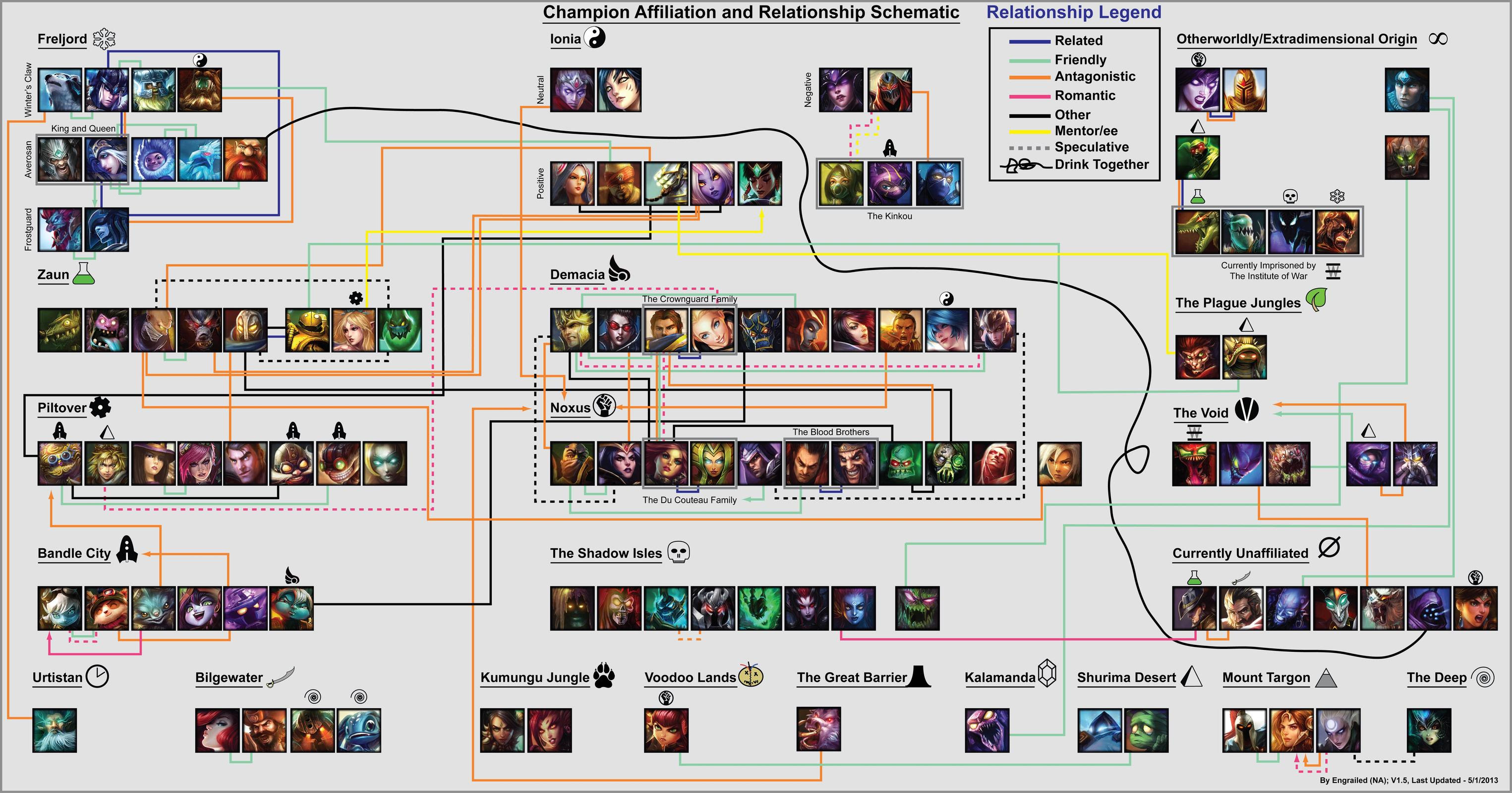 Champion Lore and Relationship Schematic (Freljord Patch 3 ...League Of Legends Freljord Champions