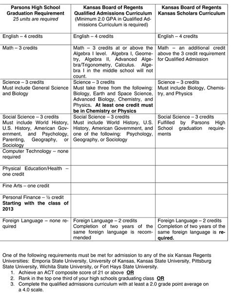 Graduation Requirements - Parsons High School