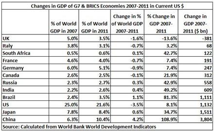 12 07 27 G7 & BRICS